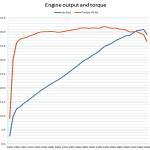 Ural Torque Curve