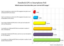 Adventure Touring Handheld GPS or Smartphone for GPS Poll