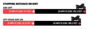 Braking Distance Chart - Ryan Dudek vs. ABS