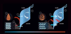 c_change temperature adaptive material