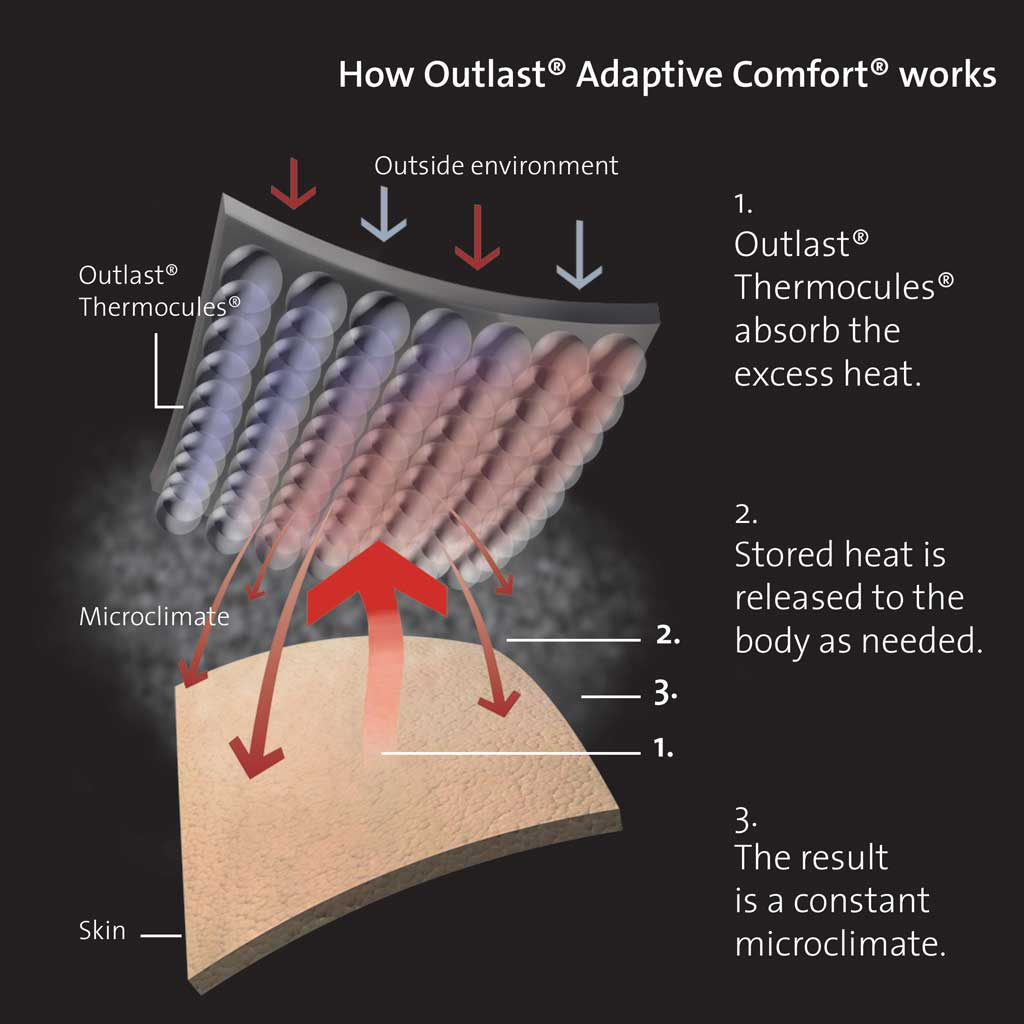 Motorcycle gloves outlast - Outlast Thermocules Diagram