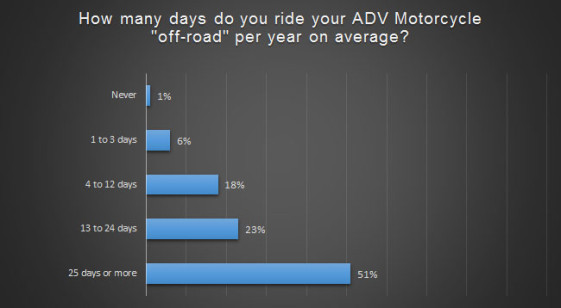 Number of days do ADV Riders use their bikes off-road