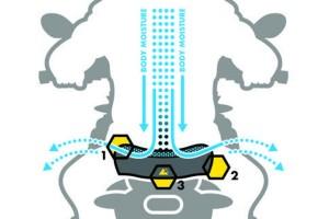 Touratech DriRide Vapor Flow Technology