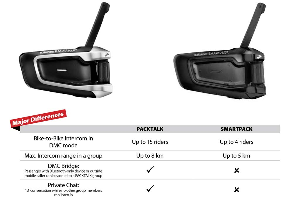 new scala rider headsets take hassle out of group intercom. Black Bedroom Furniture Sets. Home Design Ideas