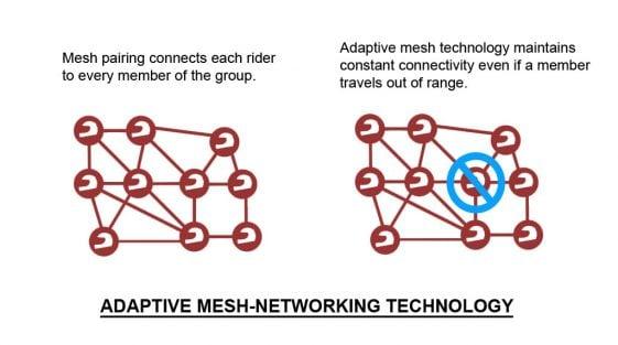 Sena 30k Headsets Adaptive Mesh Technology