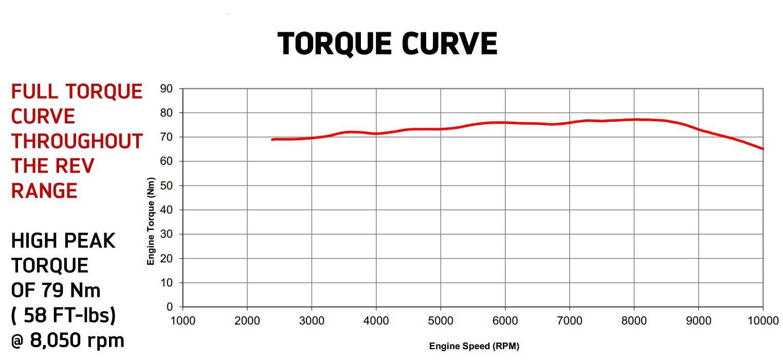 2018 Triumph Tiger XCa offroad Adventure Motorcycle Torque Curve