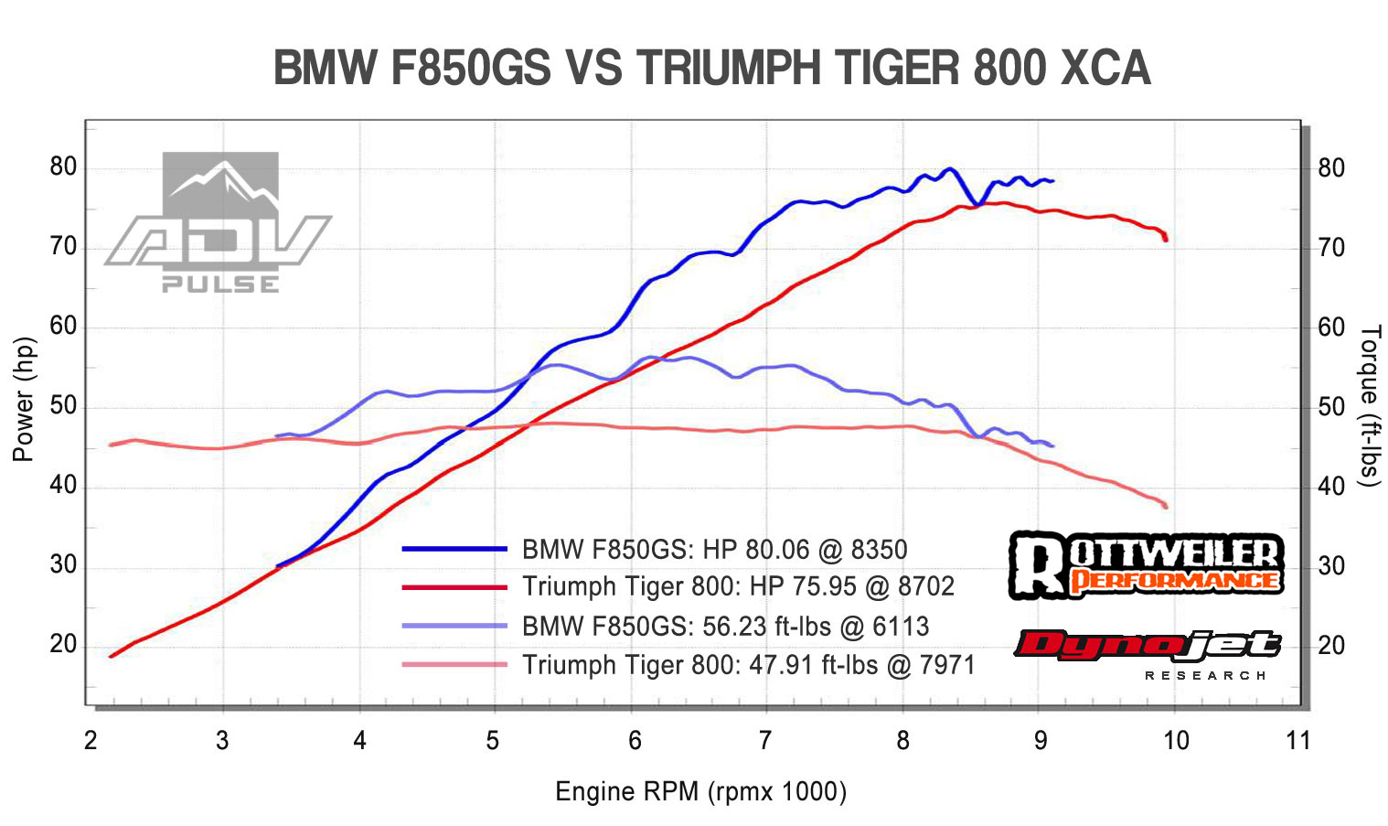 Dyno Test Comparo BMW F 850 GS and Triumph Tiger 800 XCA