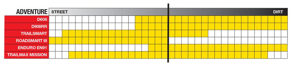 Dunlop dual sport tires comparison chart