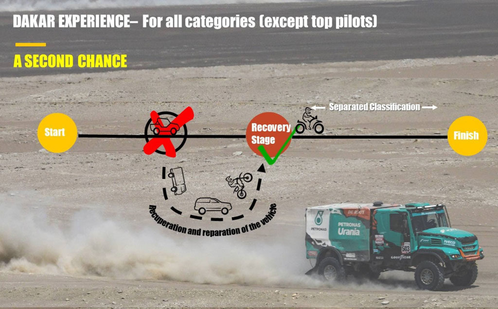 Dakar rule changes