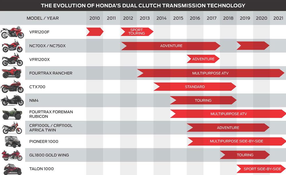 Honda Dual-Clutch Transmission evolution